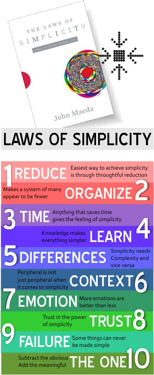 LawsOfSimplicity_GraphicReview_